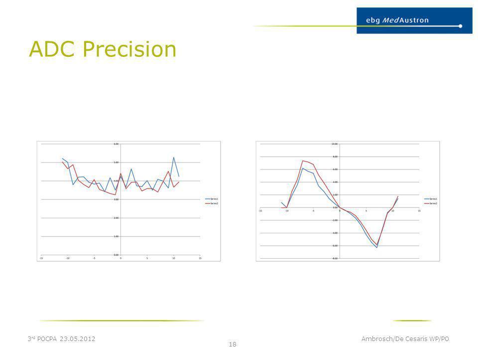 ADC Precision 3rd POCPA 23.05.2012 Ambrosch/De Cesaris WP/PO