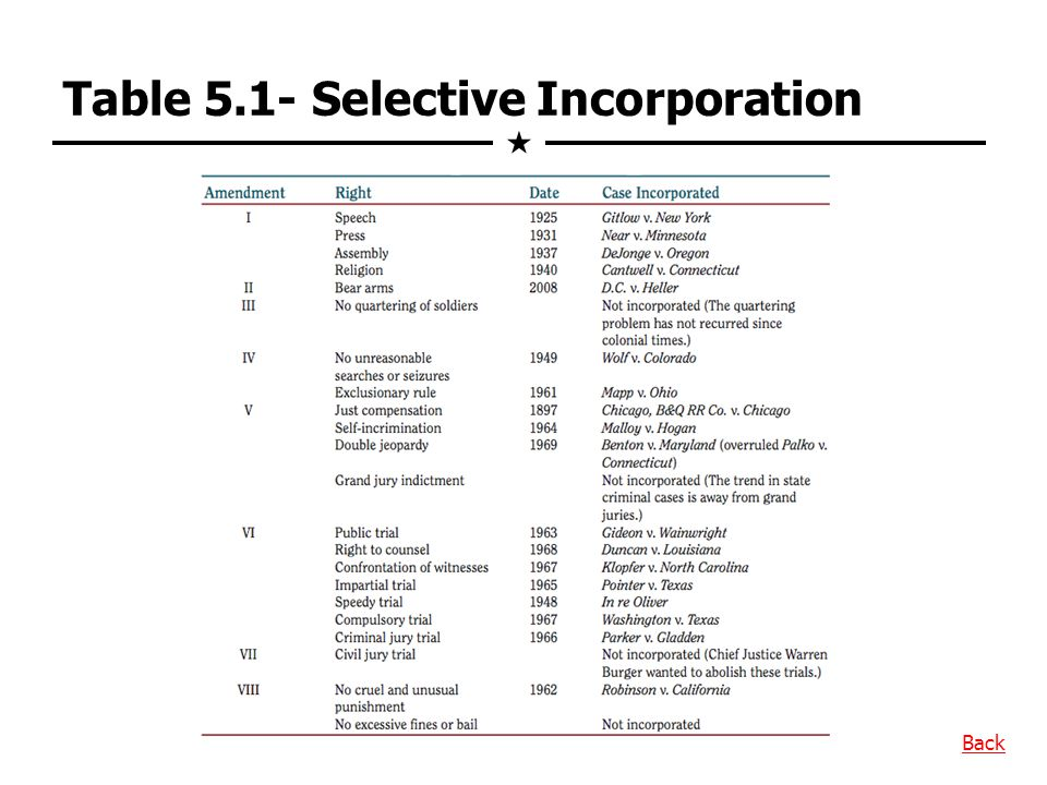 Table 5.1- Selective Incorporation