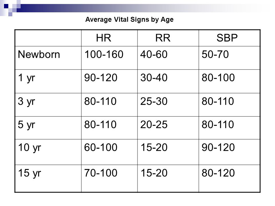 Average Vital Signs by Age
