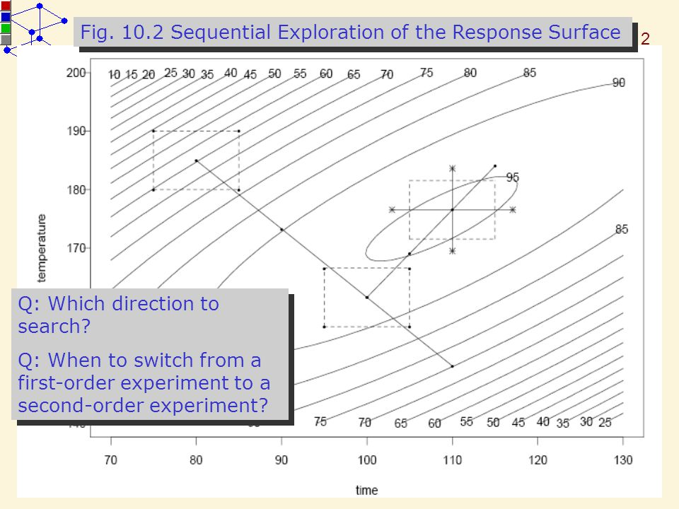 Fig. 10.2 Sequential Exploration of the Response Surface