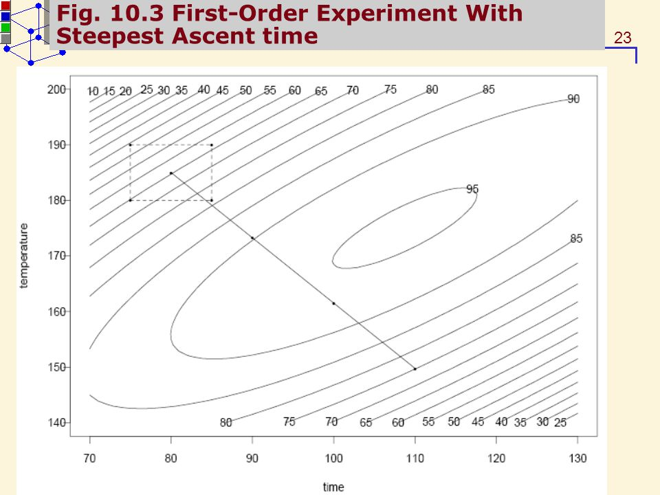 Fig. 10.3 First-Order Experiment With Steepest Ascent time