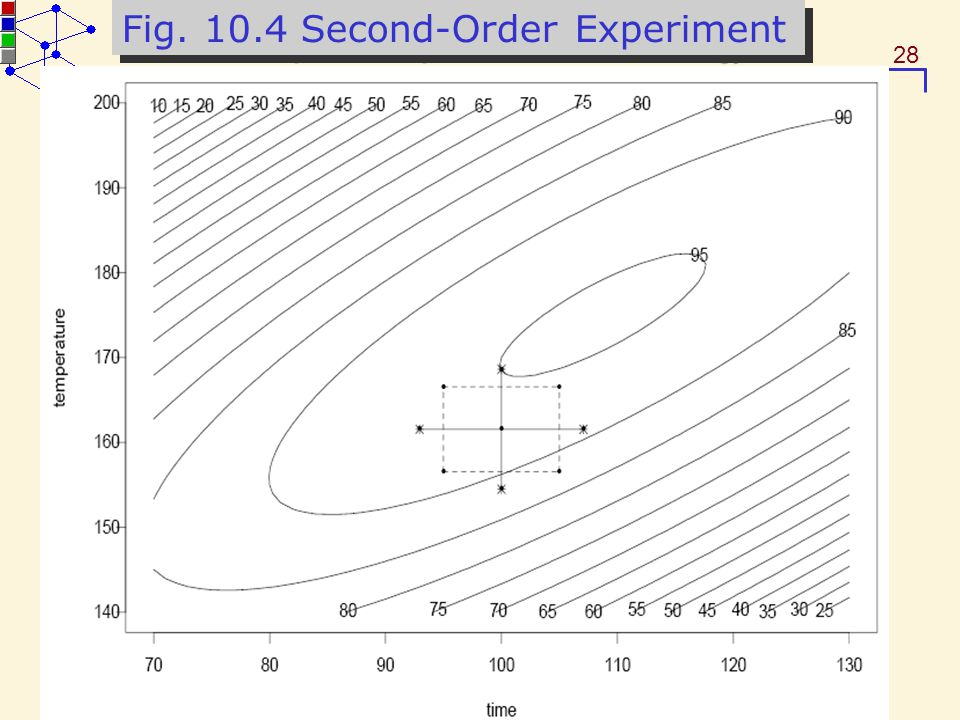 Fig. 10.4 Second-Order Experiment