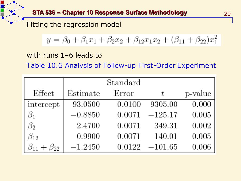 Fitting the regression model