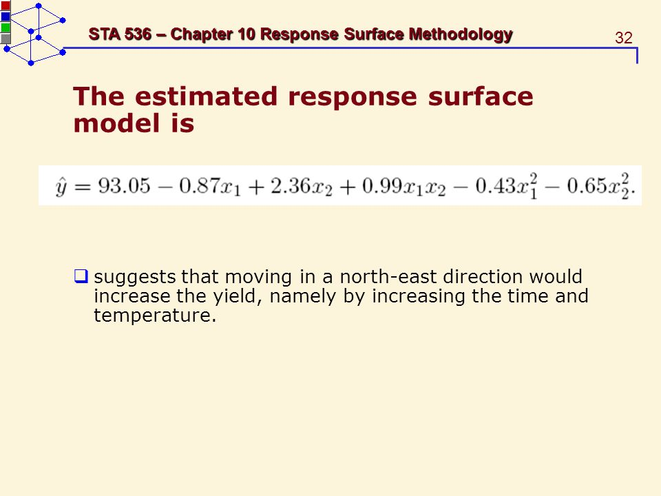 The estimated response surface model is
