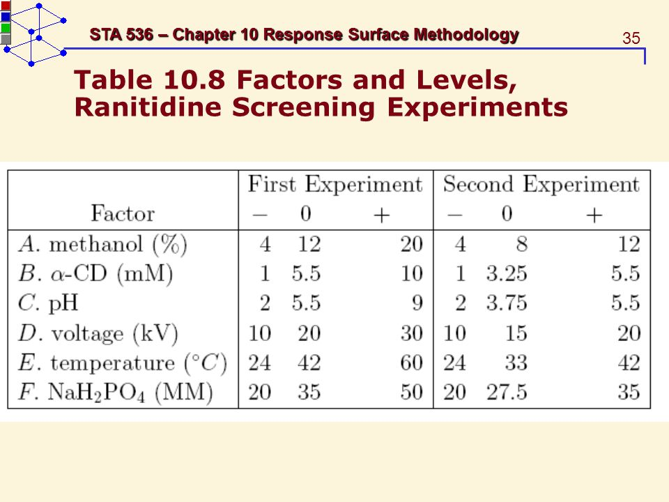 Table 10.8 Factors and Levels, Ranitidine Screening Experiments