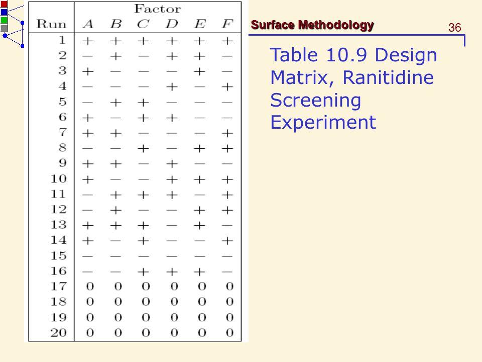 Table 10.9 Design Matrix, Ranitidine Screening Experiment