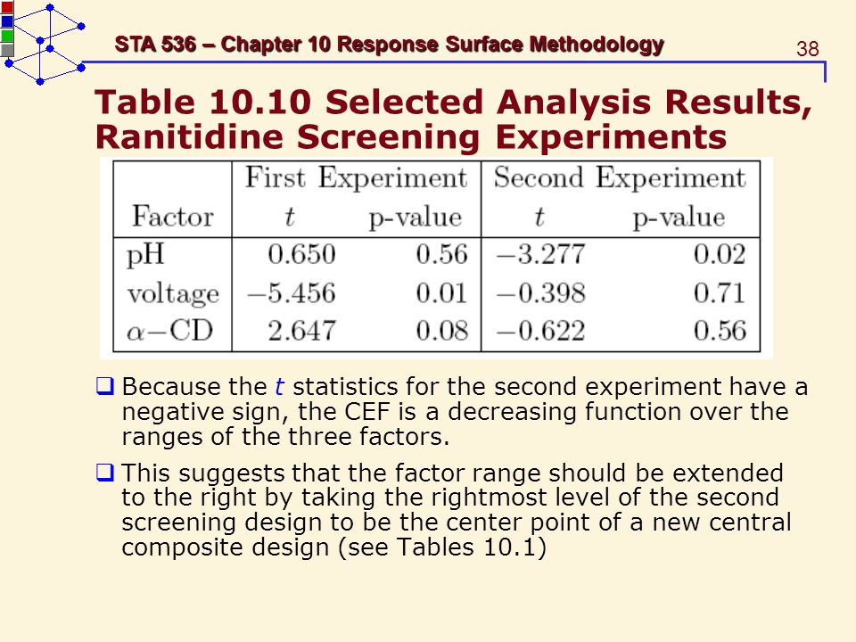 Table 10.10 Selected Analysis Results, Ranitidine Screening Experiments