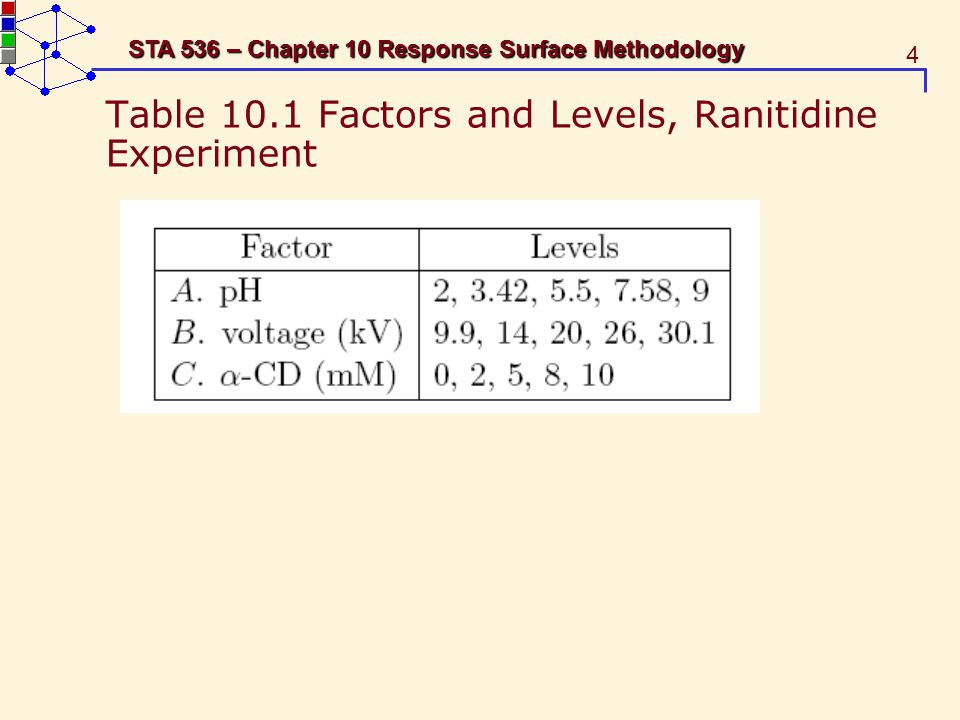 Table 10.1 Factors and Levels, Ranitidine Experiment