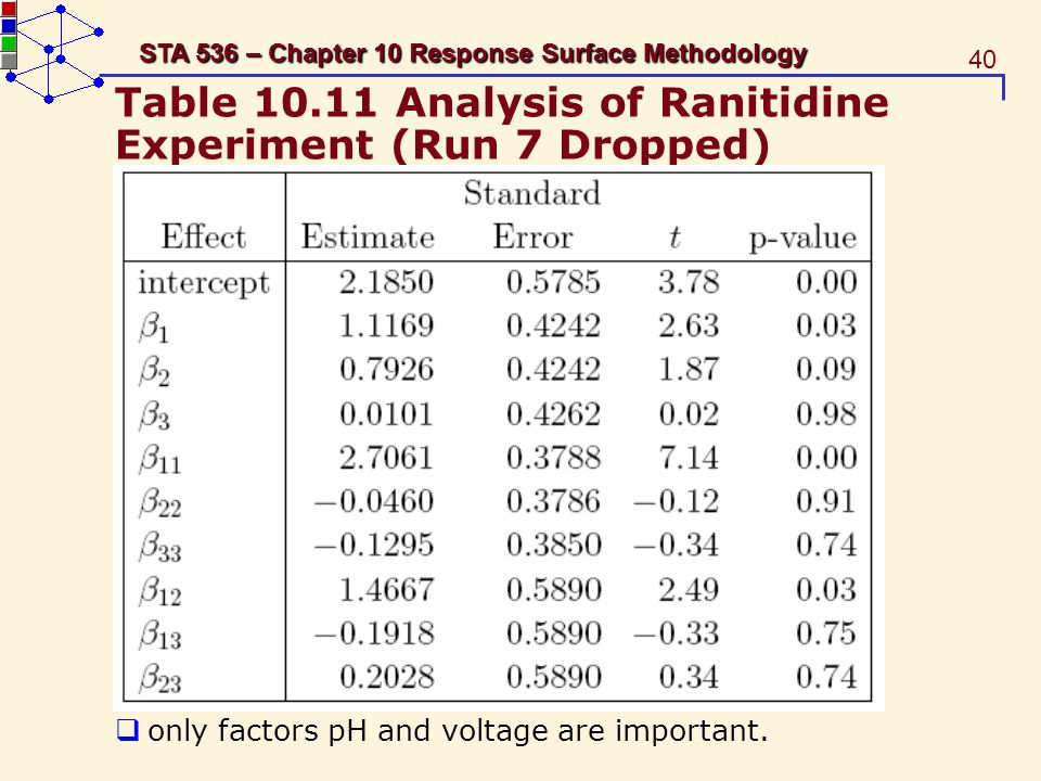 Table 10.11 Analysis of Ranitidine Experiment (Run 7 Dropped)