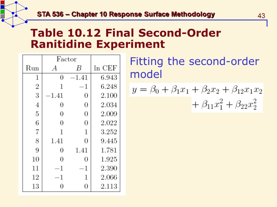 Table 10.12 Final Second-Order Ranitidine Experiment