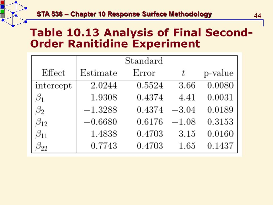 Table 10.13 Analysis of Final Second-Order Ranitidine Experiment