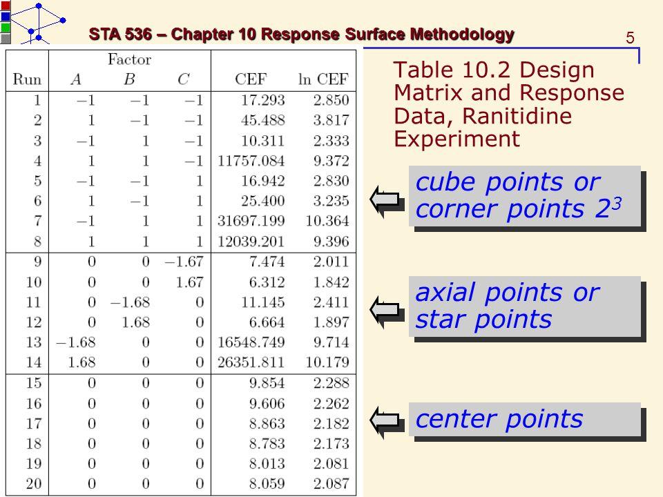 Table 10.2 Design Matrix and Response Data, Ranitidine Experiment