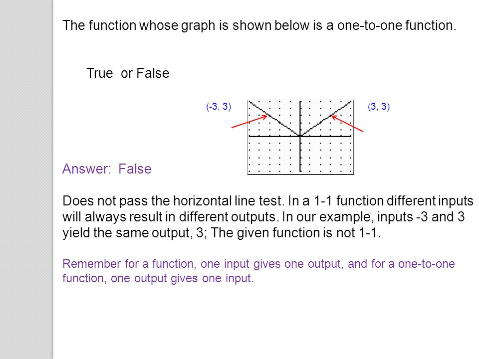 The function whose graph is shown below is a one-to-one function.