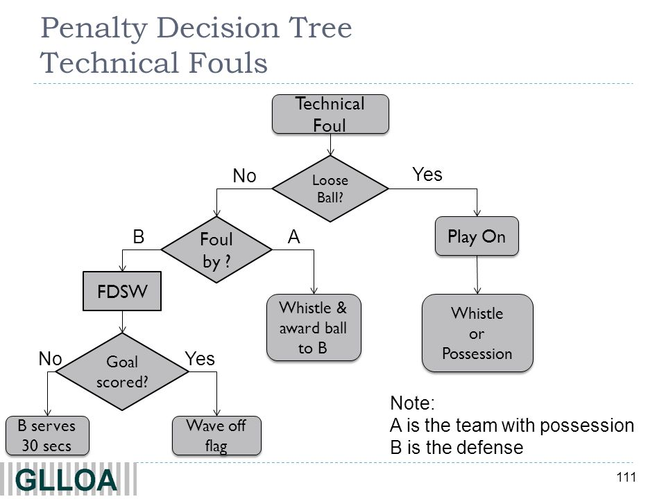 Penalty Decision Tree Technical Fouls