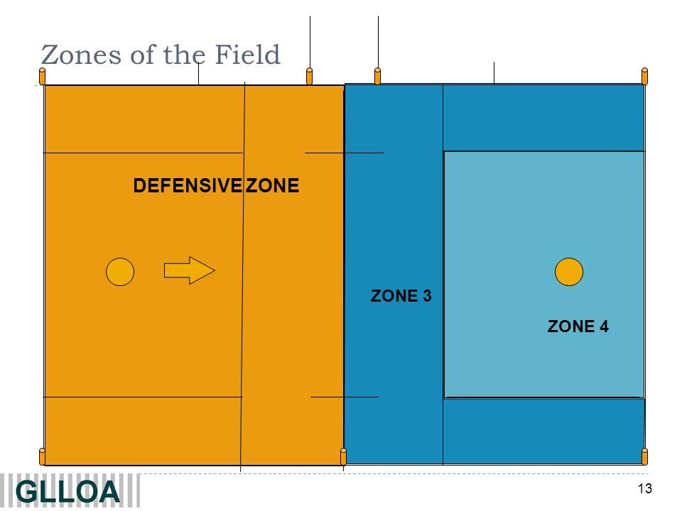 Zones of the Field DEFENSIVE ZONE ZONE 3 ZONE 4 C