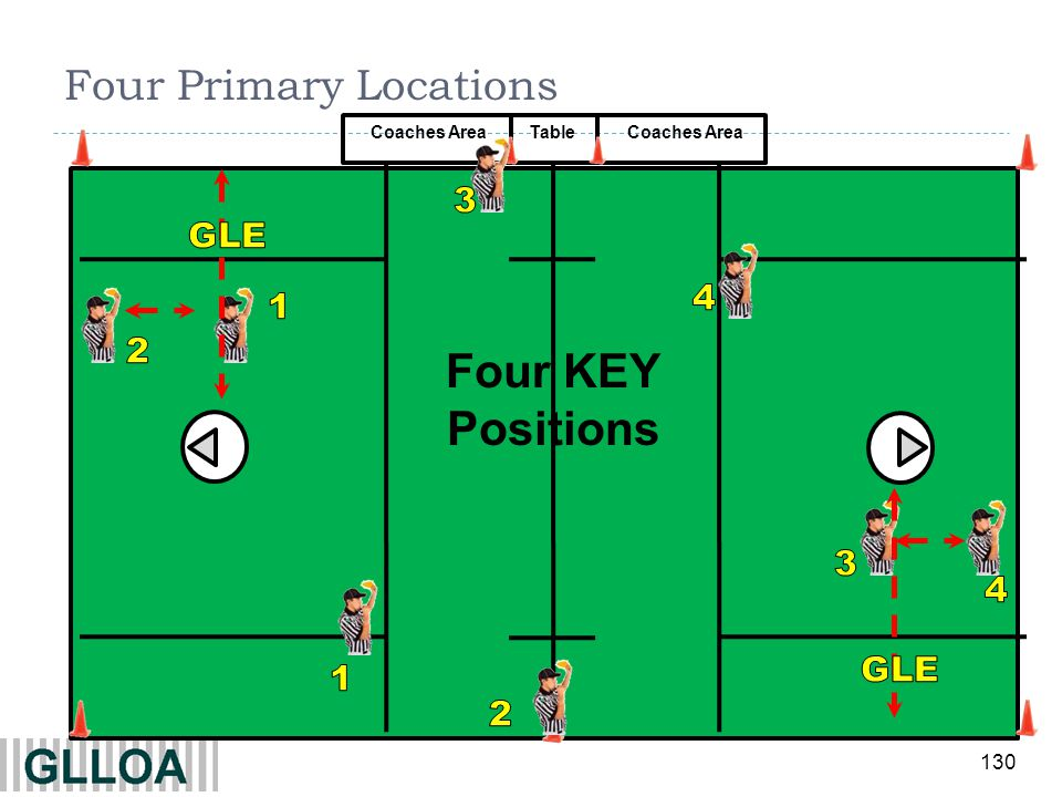 Four Primary Locations
