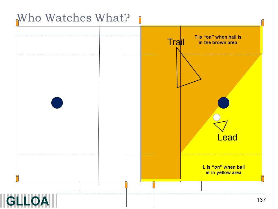 Who Watches What Trail Lead T is on when ball is in the brown area