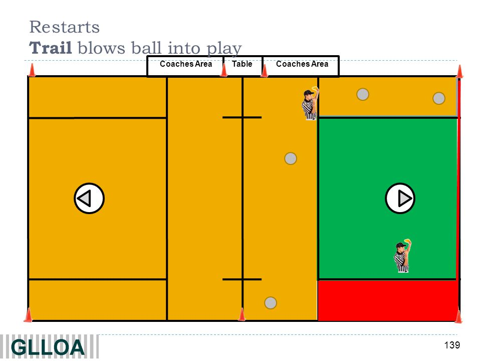 Restarts Trail blows ball into play