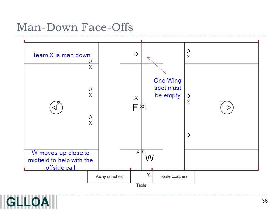 Man-Down Face-Offs F W Team X is man down One Wing spot must be empty
