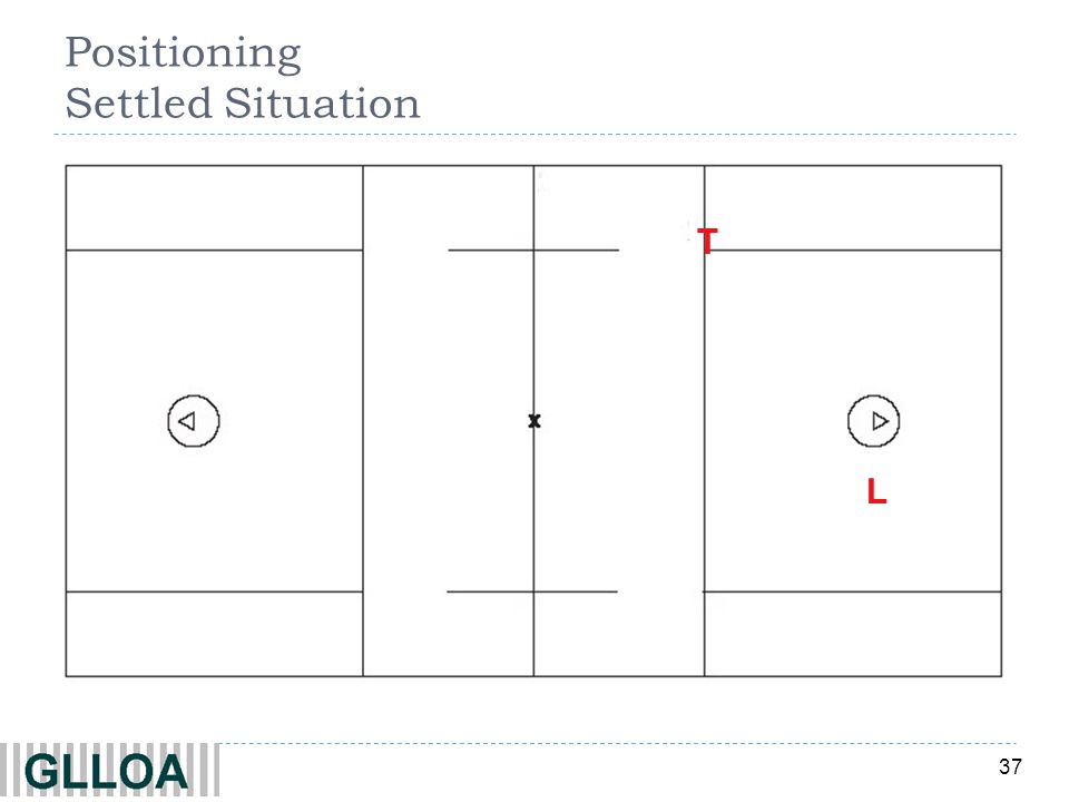Positioning Settled Situation