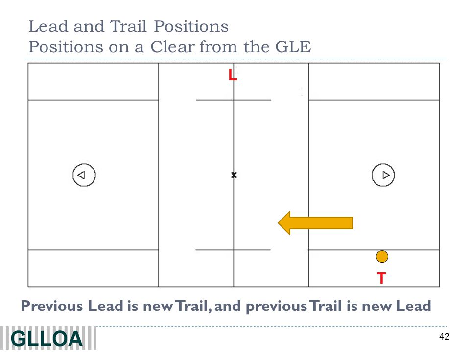 Lead and Trail Positions Positions on a Clear from the GLE