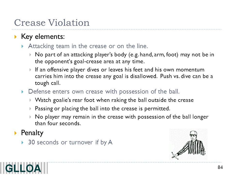 Crease Violation Key elements: Penalty