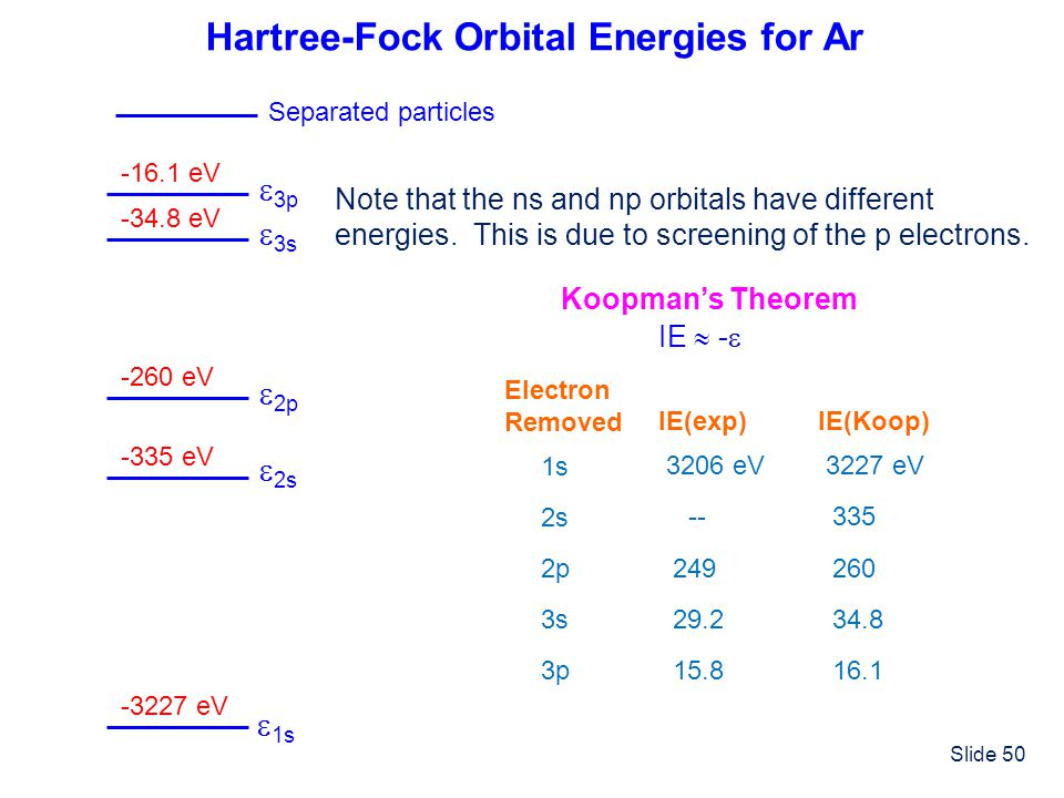 Hartree-Fock Orbital Energies for Ar