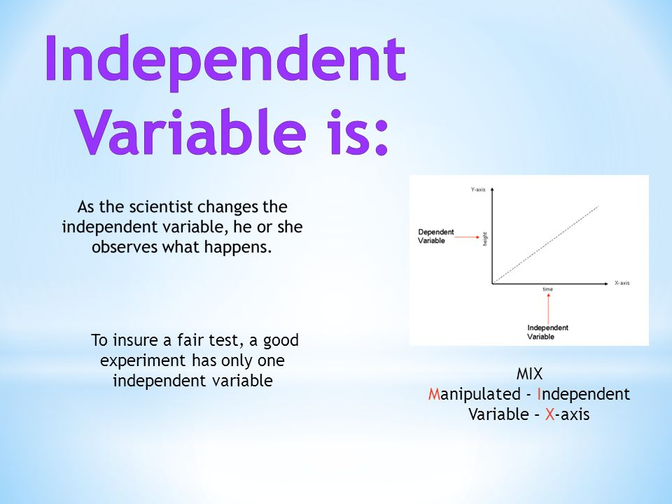 Manipulated - Independent Variable – X-axis