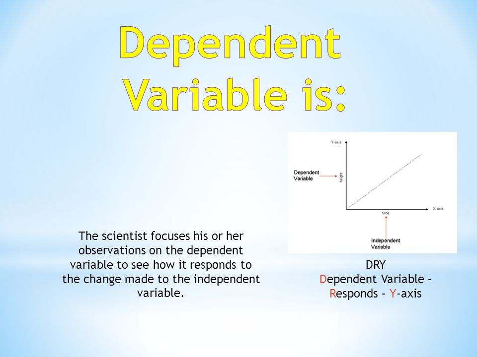 Dependent Variable – Responds – Y-axis