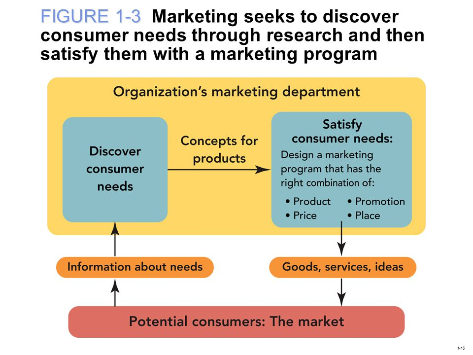 FIGURE 1-3 Marketing seeks to discover consumer needs through research and then satisfy them with a marketing program