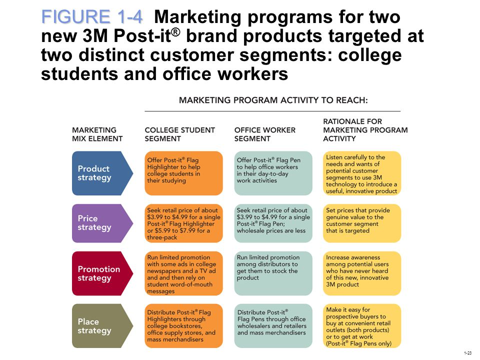 FIGURE 1-4 Marketing programs for two new 3M Post-it® brand products targeted at two distinct customer segments: college students and office workers
