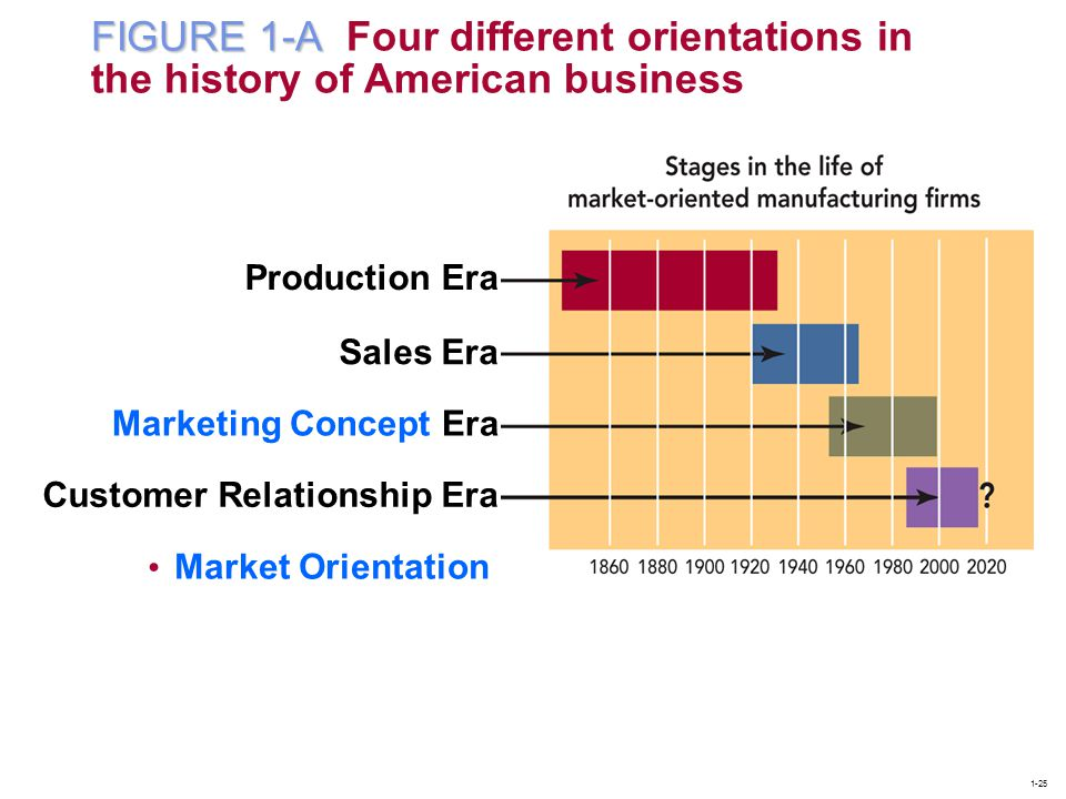FIGURE 1-A Four different orientations in the history of American business