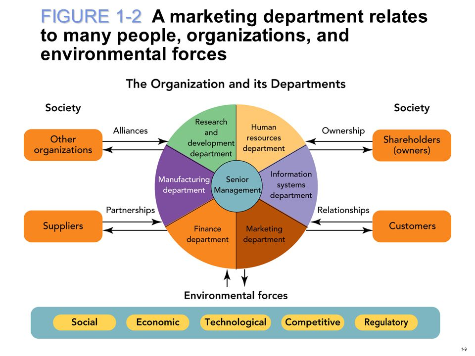 FIGURE 1-2 A marketing department relates to many people, organizations, and environmental forces
