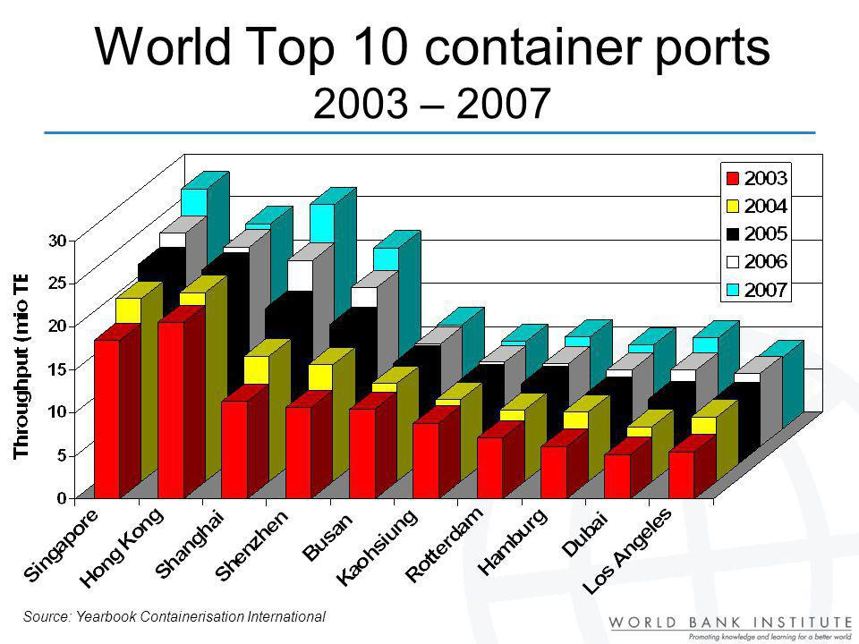 World Top 10 container ports 2003 – 2007