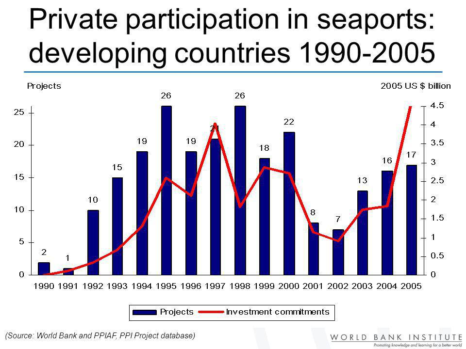 Private participation in seaports: developing countries 1990-2005