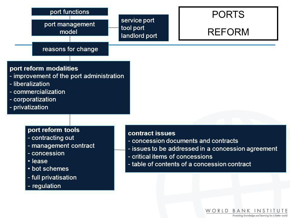 PORTS REFORM - regulation port functions service port port management