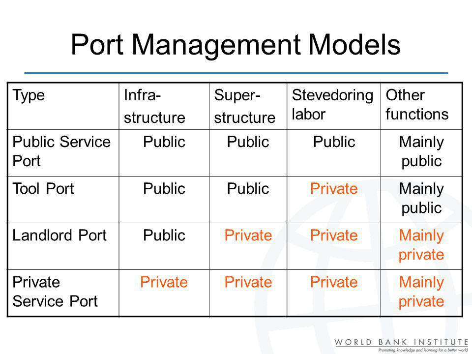 Port Management Models