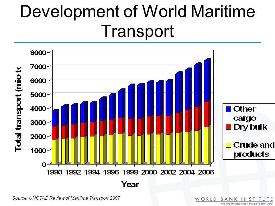 Development of World Maritime Transport