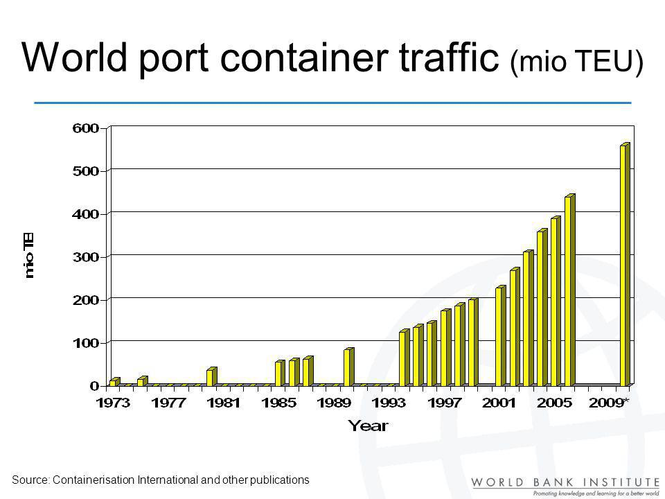 World port container traffic (mio TEU)