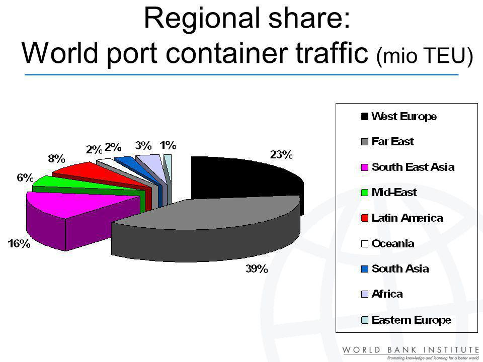 Regional share: World port container traffic (mio TEU)
