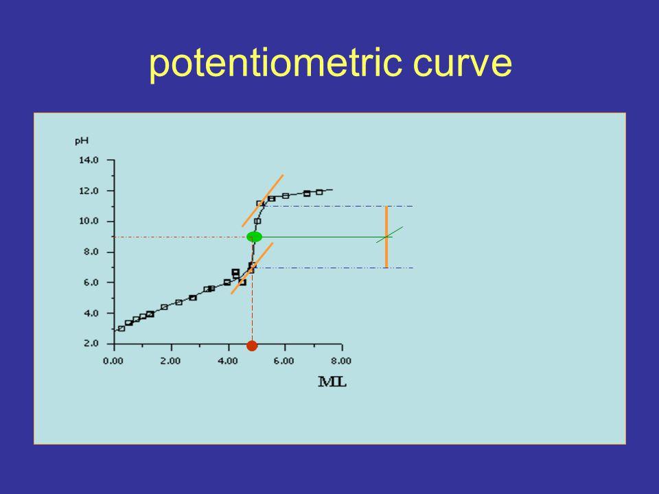 potentiometric curve