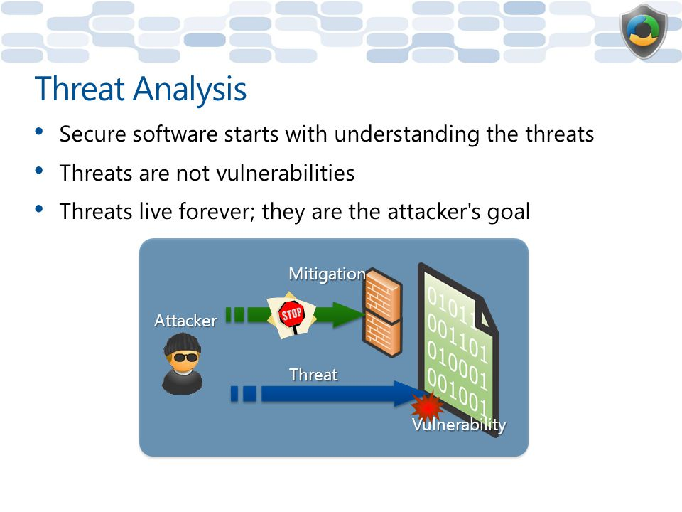 Threat Analysis Secure software starts with understanding the threats
