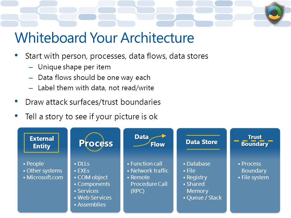 Whiteboard Your Architecture