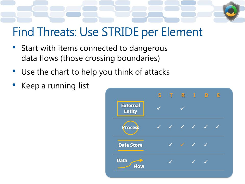 Find Threats: Use STRIDE per Element
