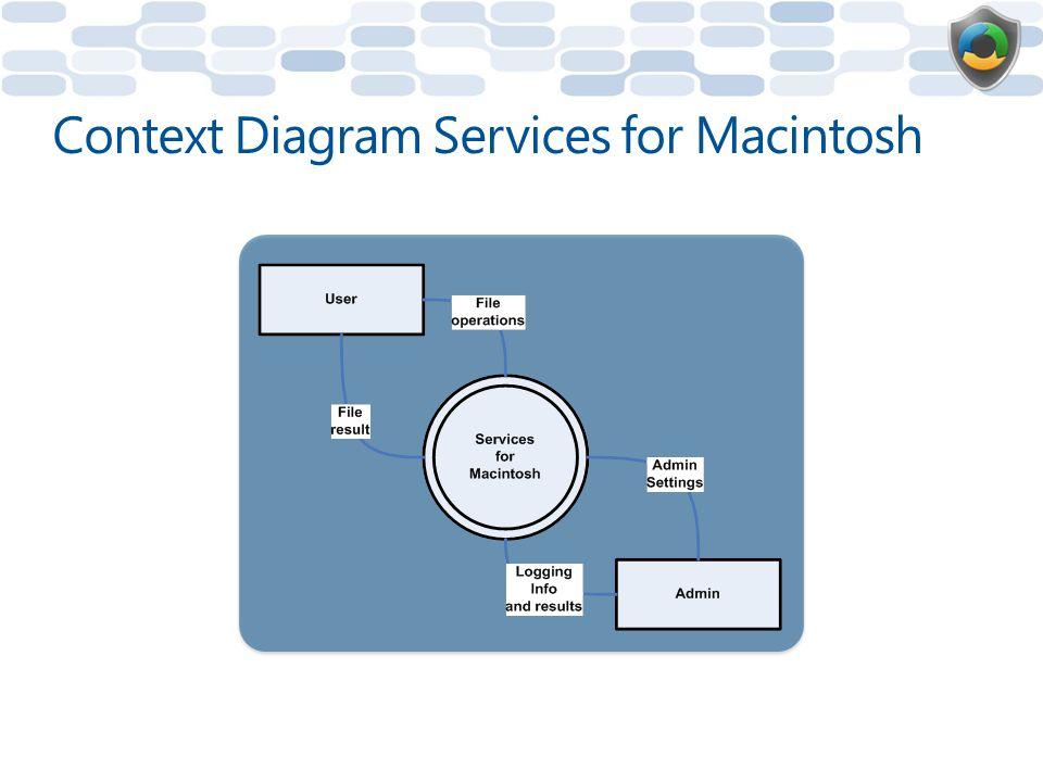 Context Diagram Services for Macintosh
