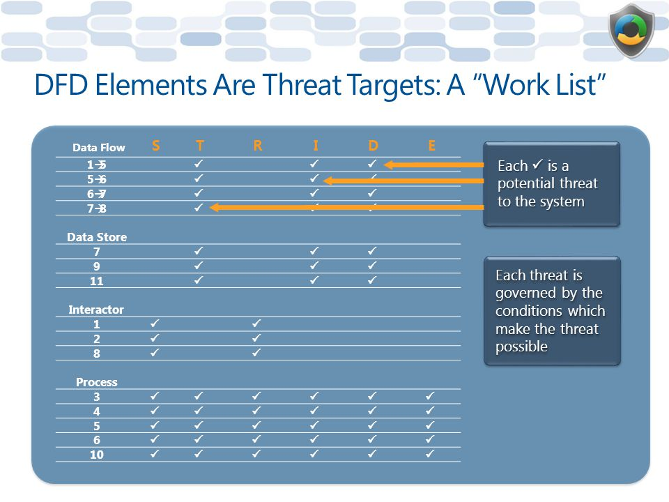 DFD Elements Are Threat Targets: A Work List