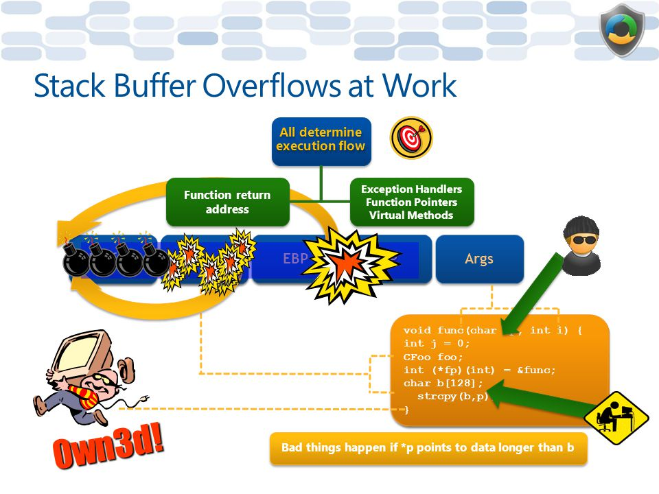 Stack Buffer Overflows at Work