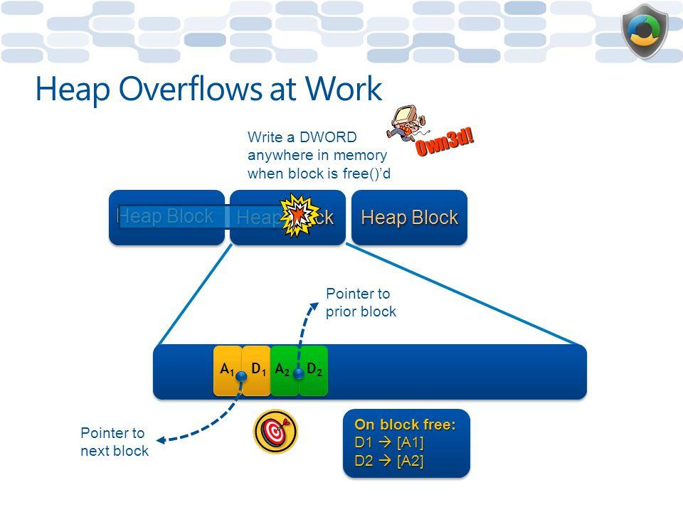 Heap Overflows at Work 0wn3d! Heap Block Heap Block Heap Block