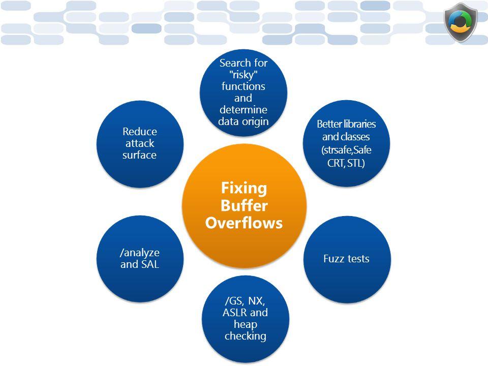 Fixing Buffer Overflows
