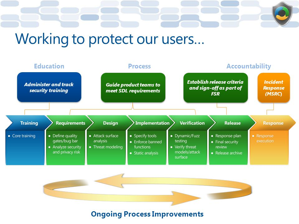 Working to protect our users…